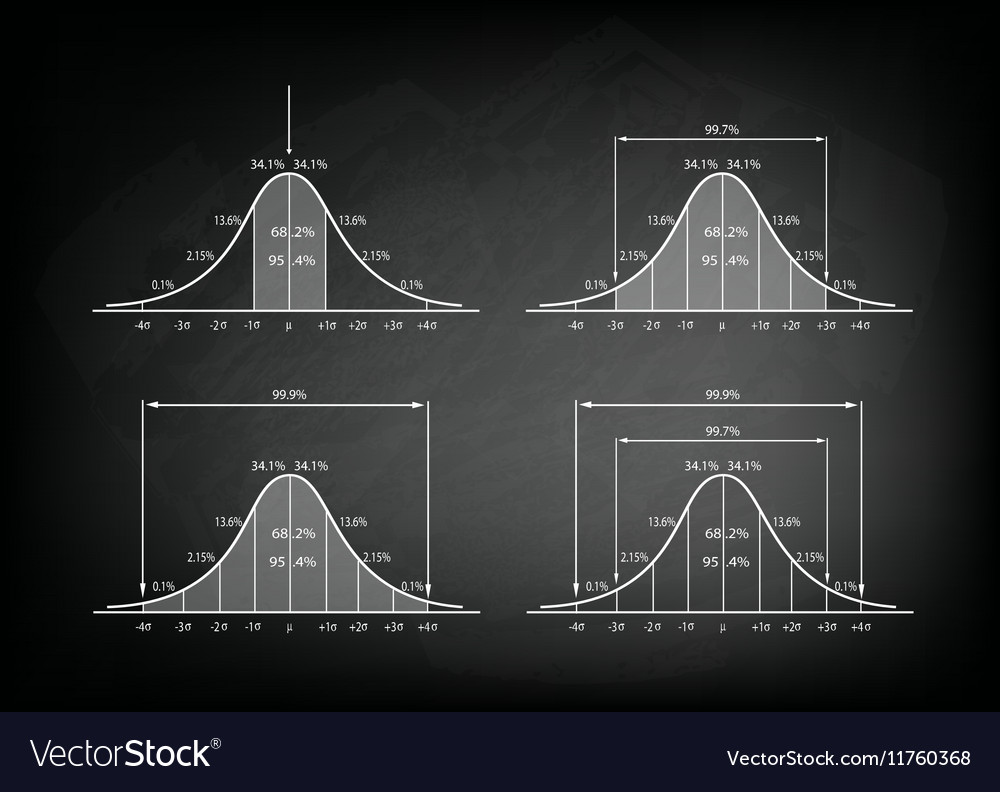 Set of Normal Distribution Diagram on Blackboard