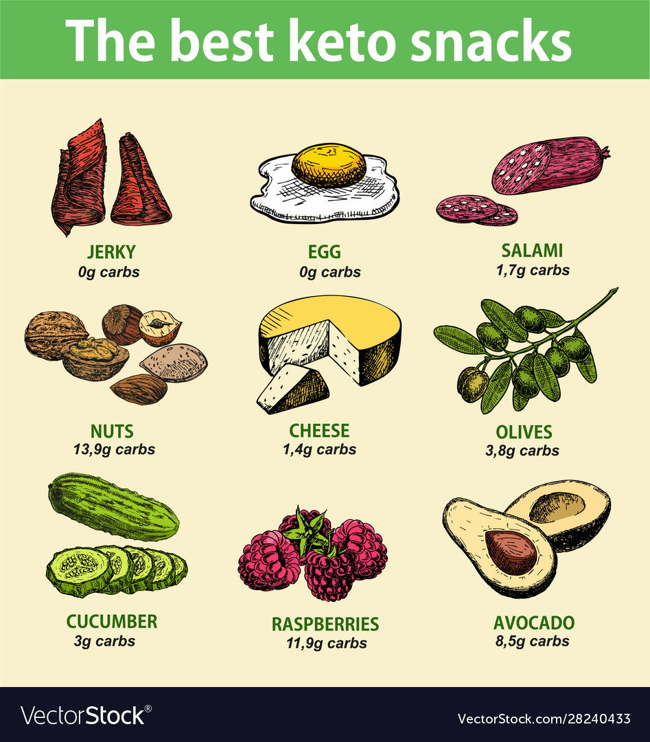 best foods to eat on a ketogenic diet