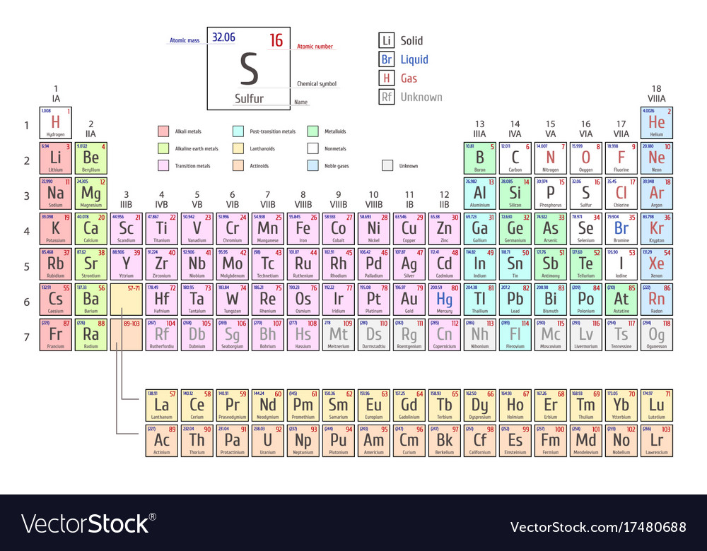 Periodic table of the elements shows atomic number periodic table of the elements shows atomic number vector image urtaz