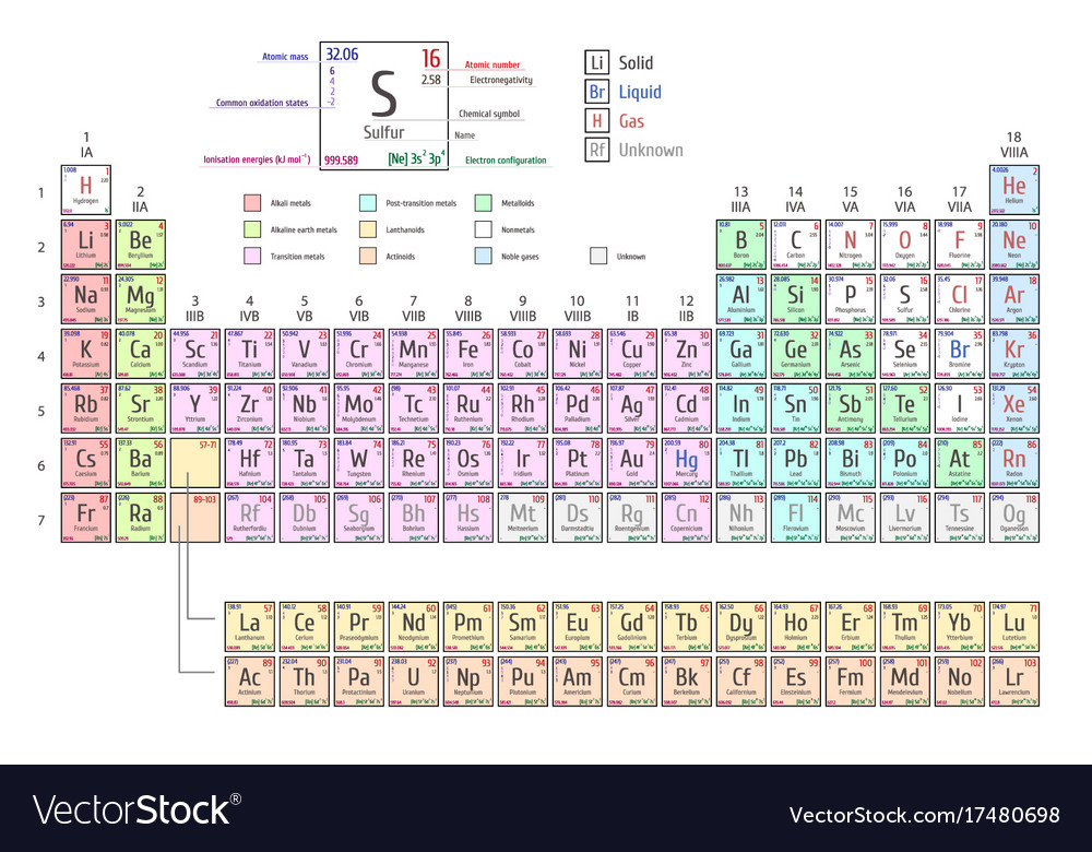 Periodic table of elements including four new