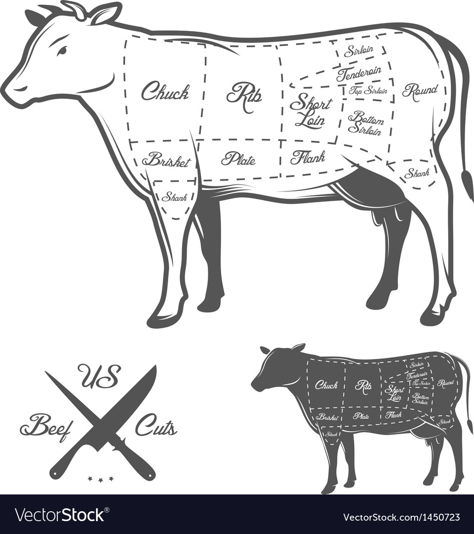 American cuts of beef