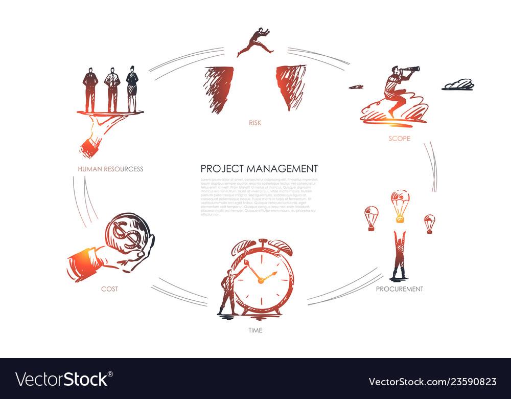 Project management - scope procurement cost