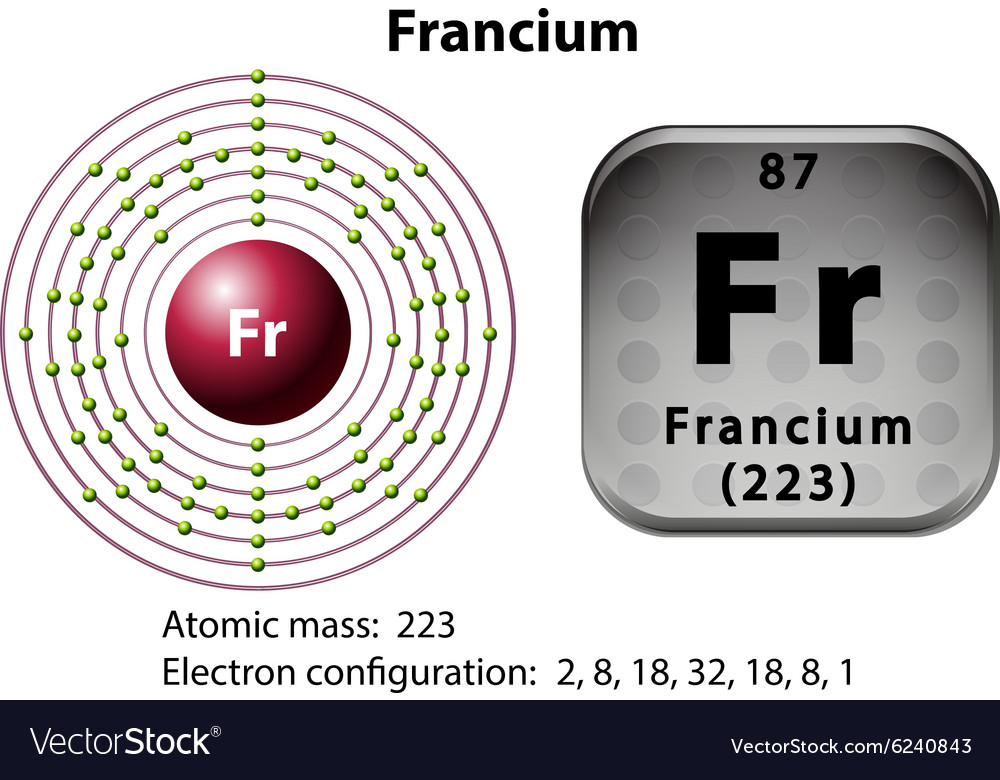 Symbol And Electron Diagram For Francium Vector Image