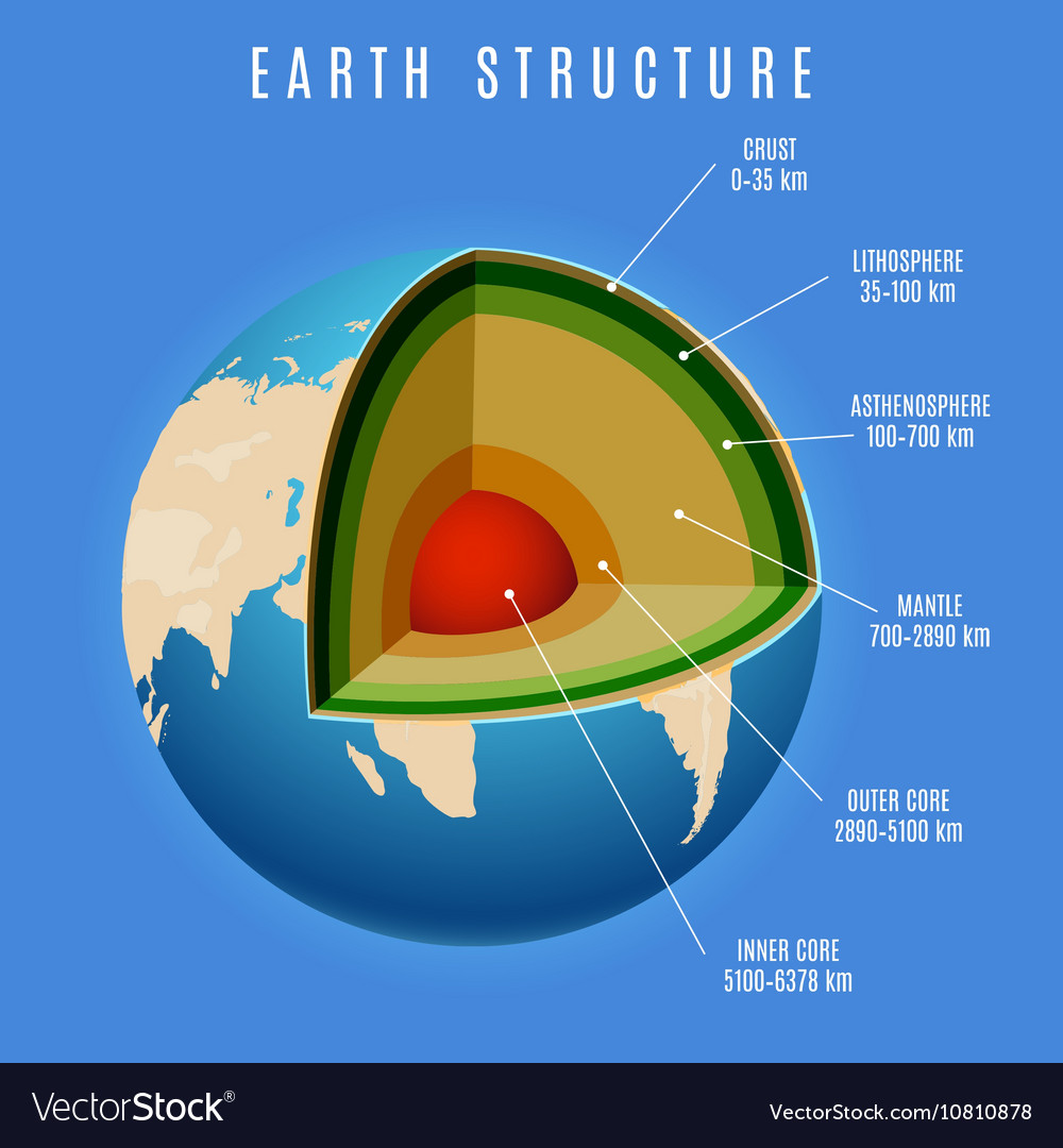 Earth Structure On Blue Background Royalty Free Vector Image