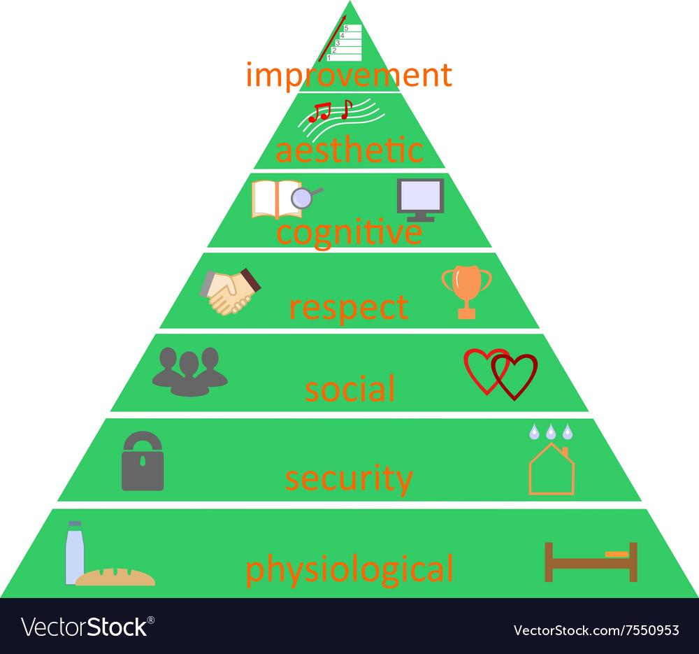 Pyramid of human needs according to Maslow vector image
