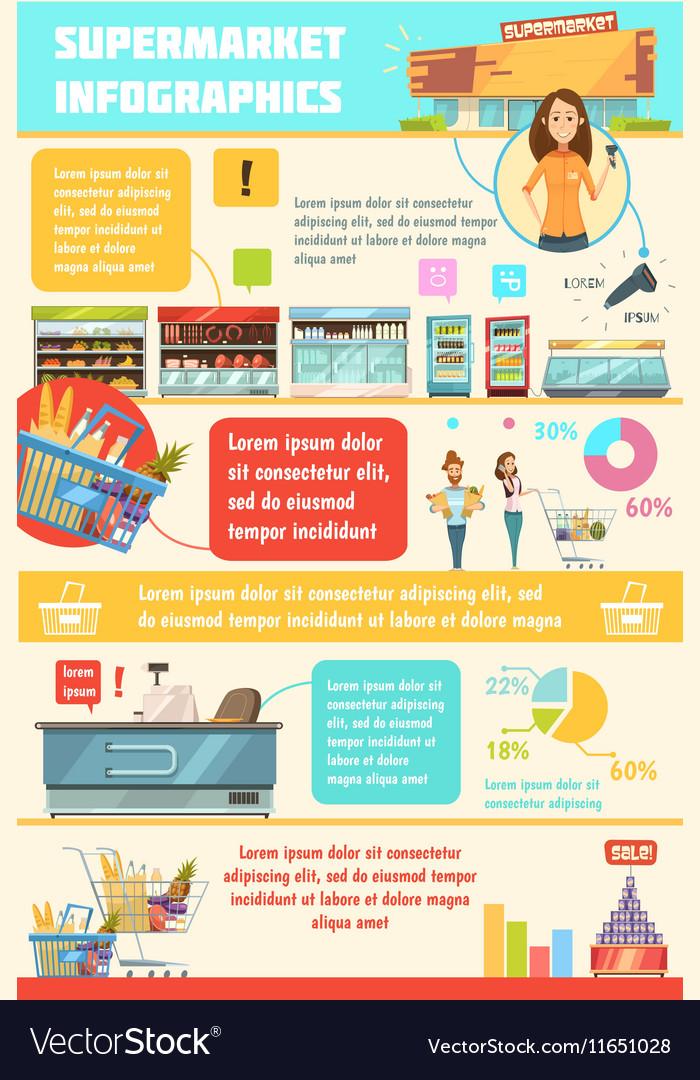 Supermarket Customer Service Infographic