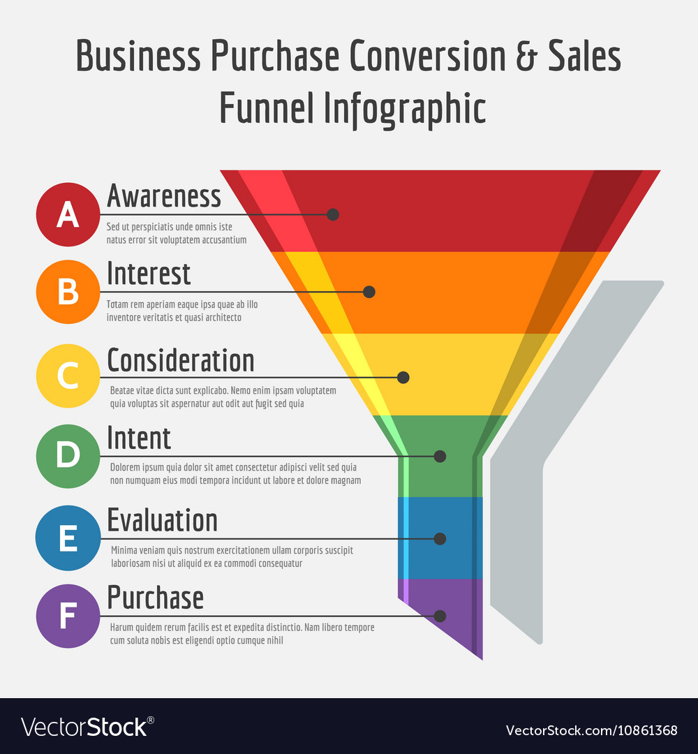 how to create a sales funnel for free