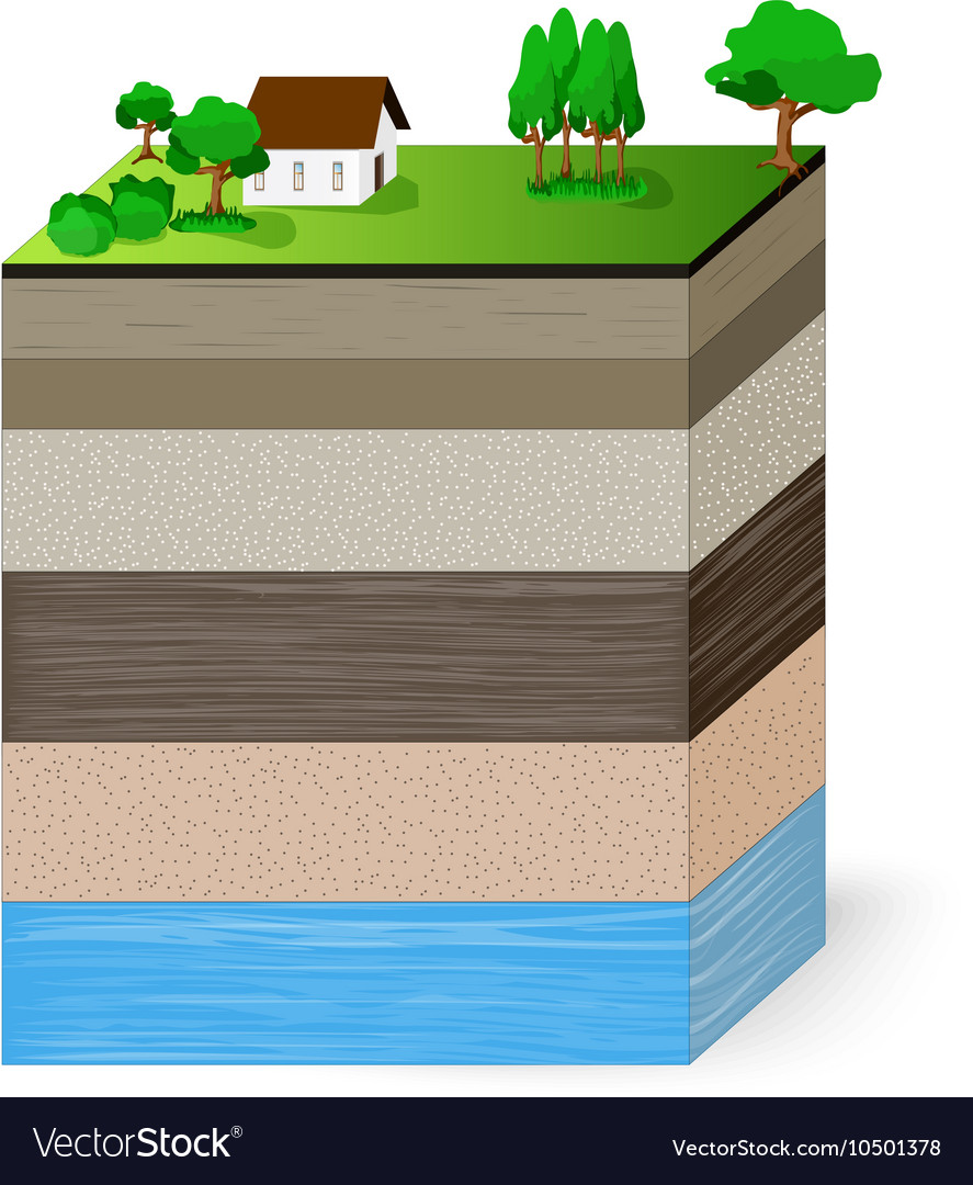 Soil layers and aquifer