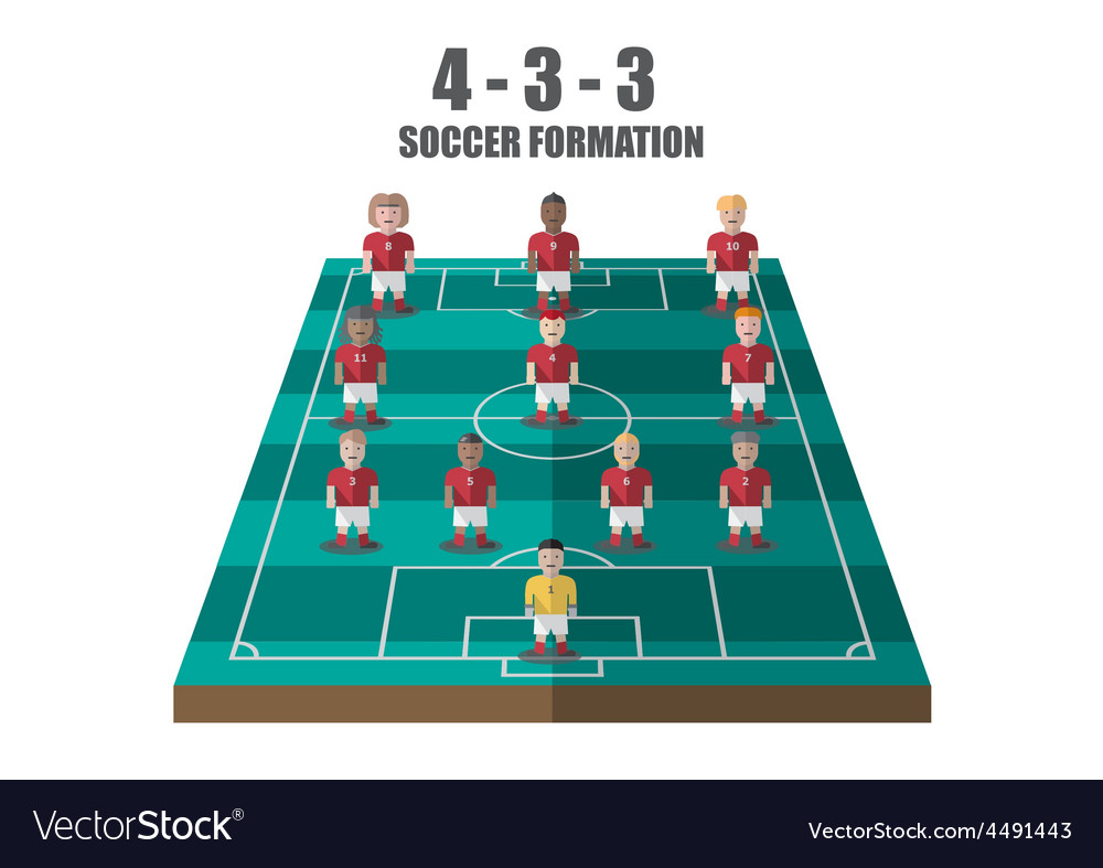 Soccer strategy 4-3-3 perspective pitch