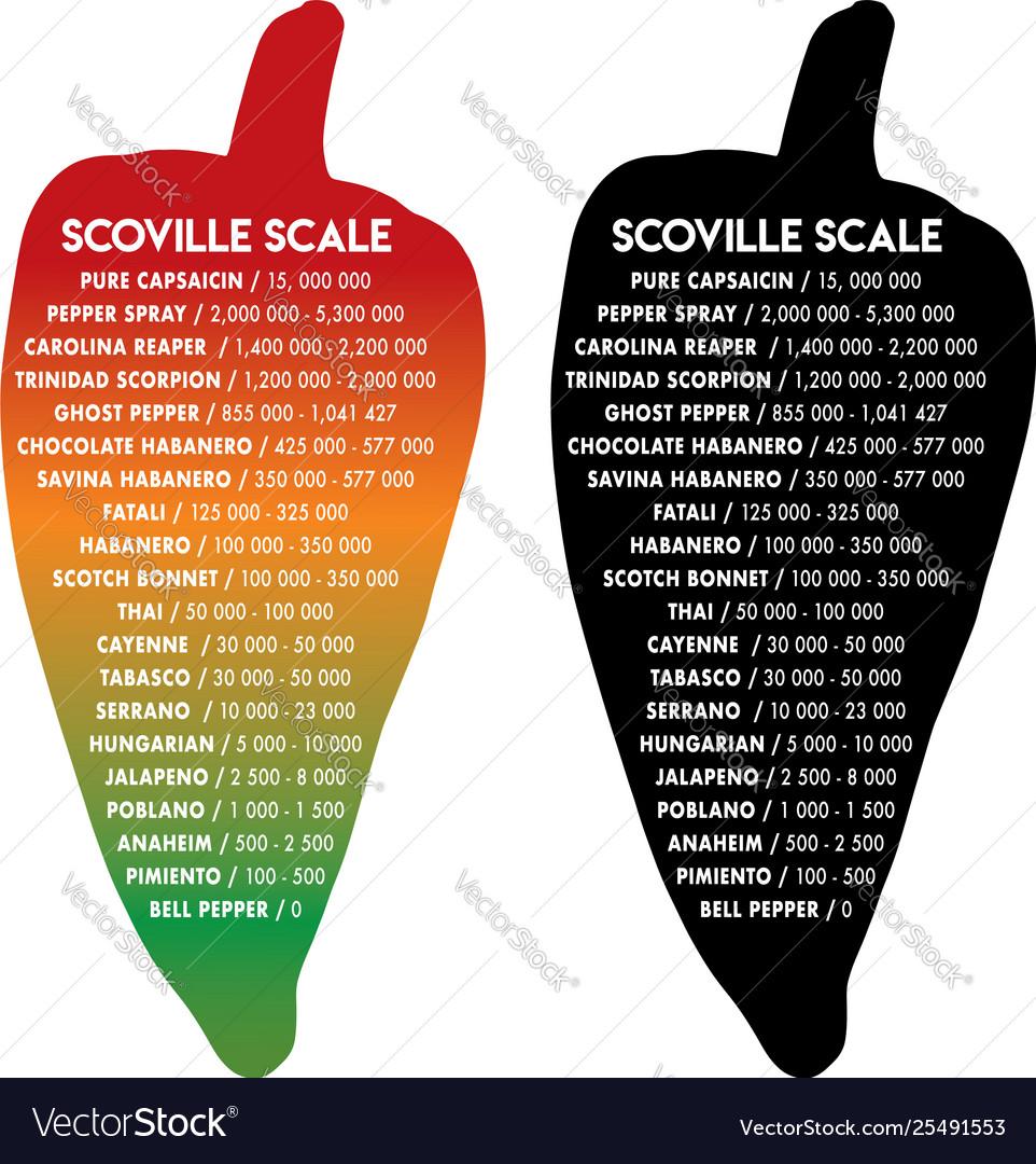 Scoville pepper heat scale text is futura