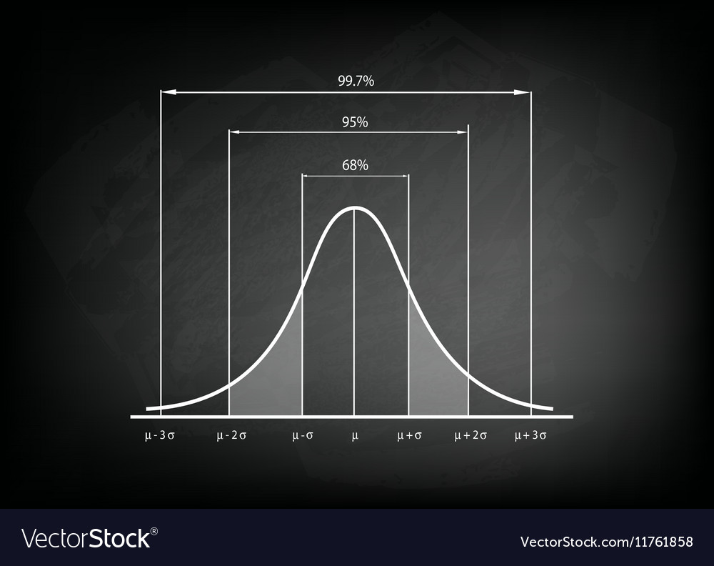 Normal Distribution Chart or Gaussian Bell vector image