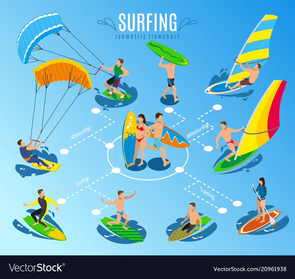 Surfing sports flowchart composition
