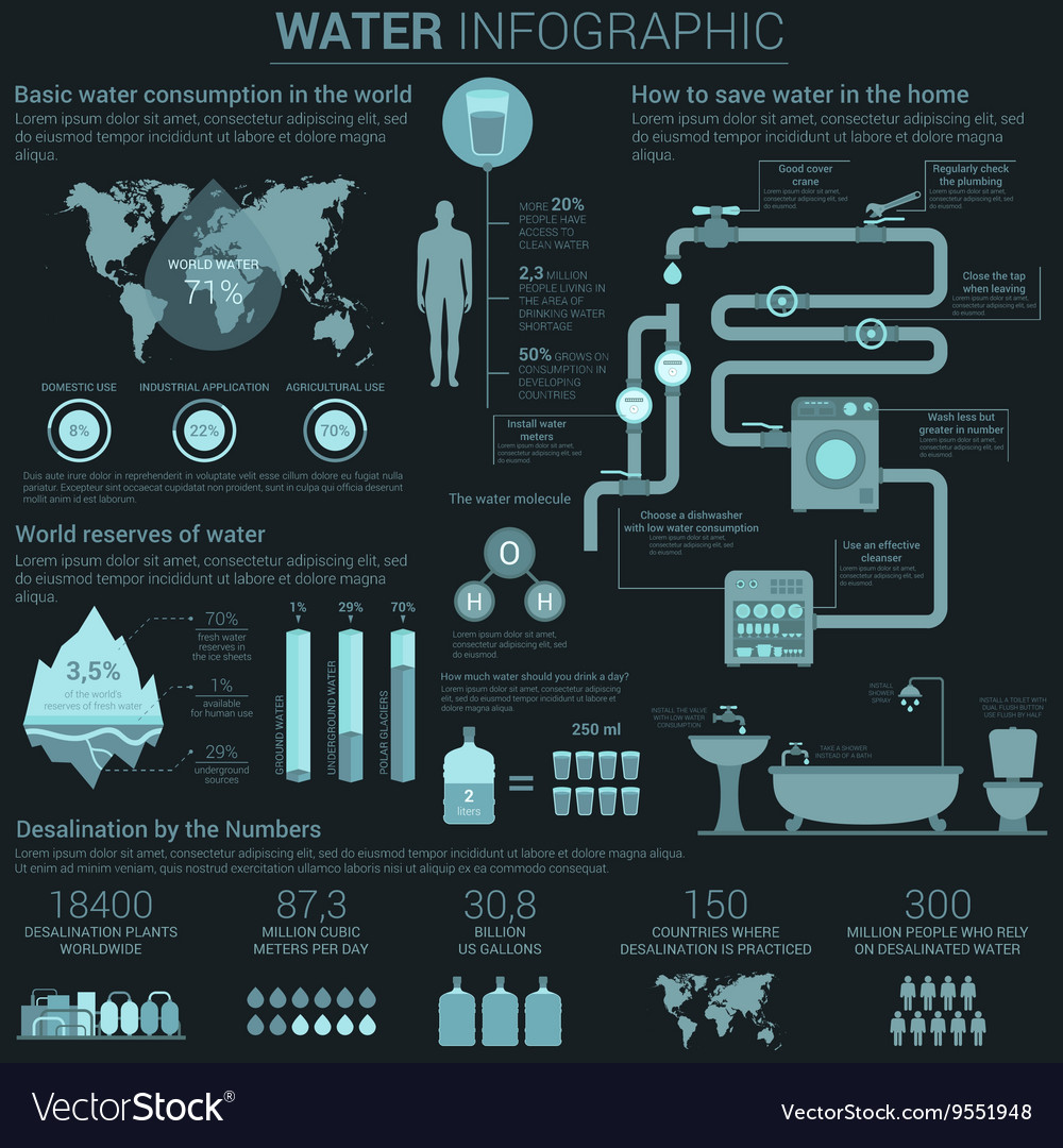 Water consumption infographic with diagrams and