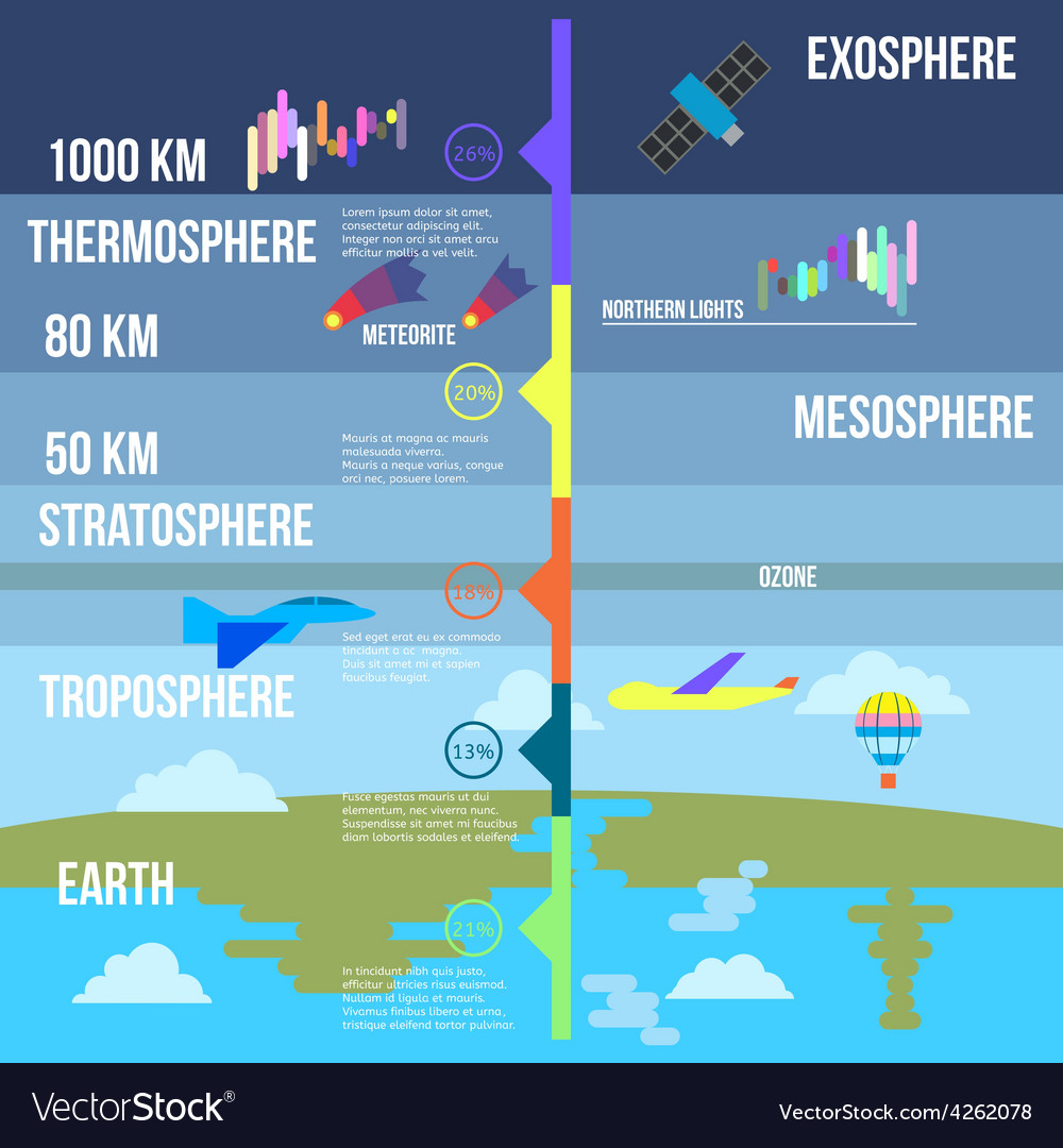 Atmosphere layers infographics Royalty Free Vector Image