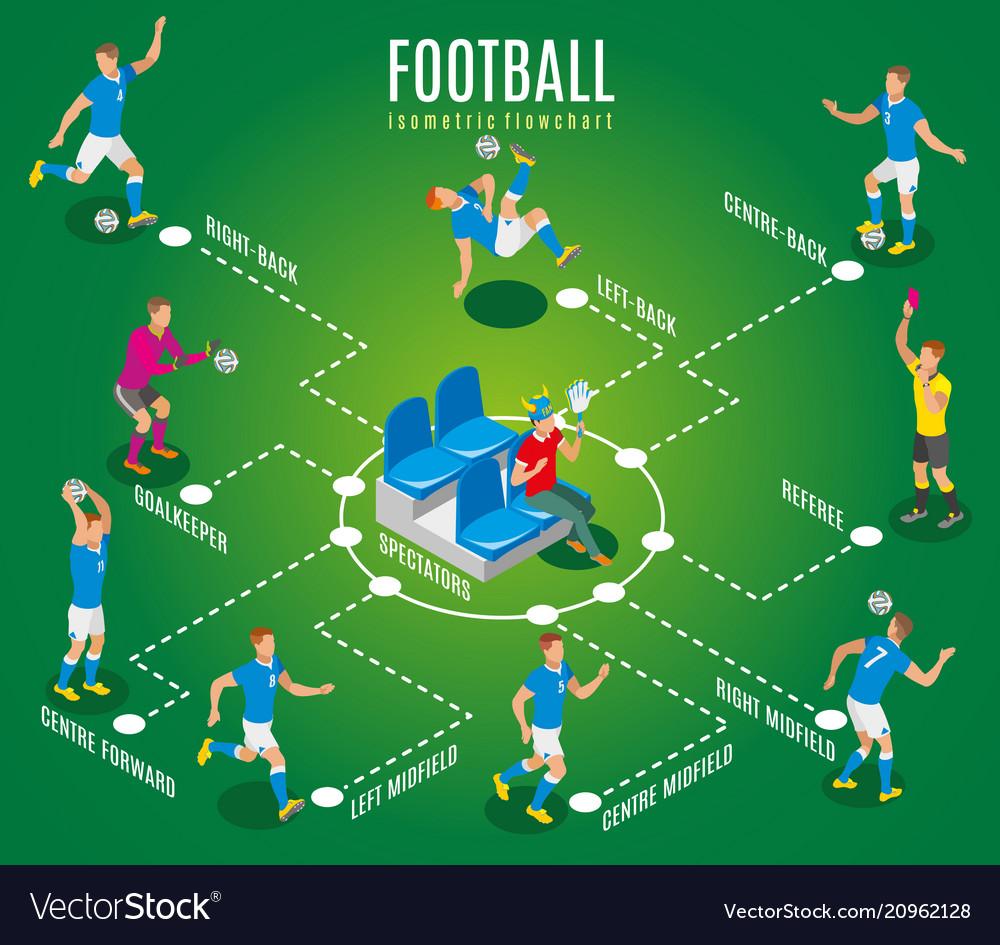 Football isometric flowchart