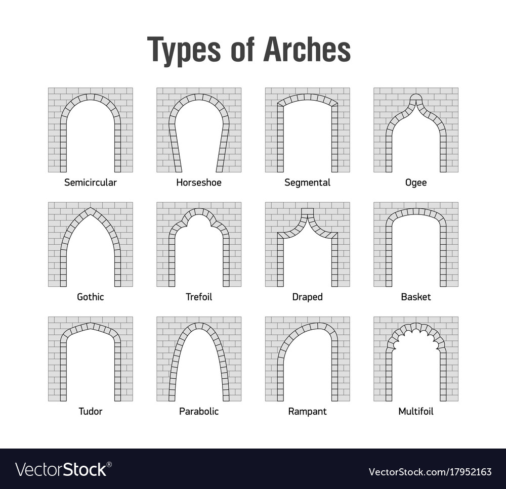 Architectural Types Of Arches Icons Vector Image