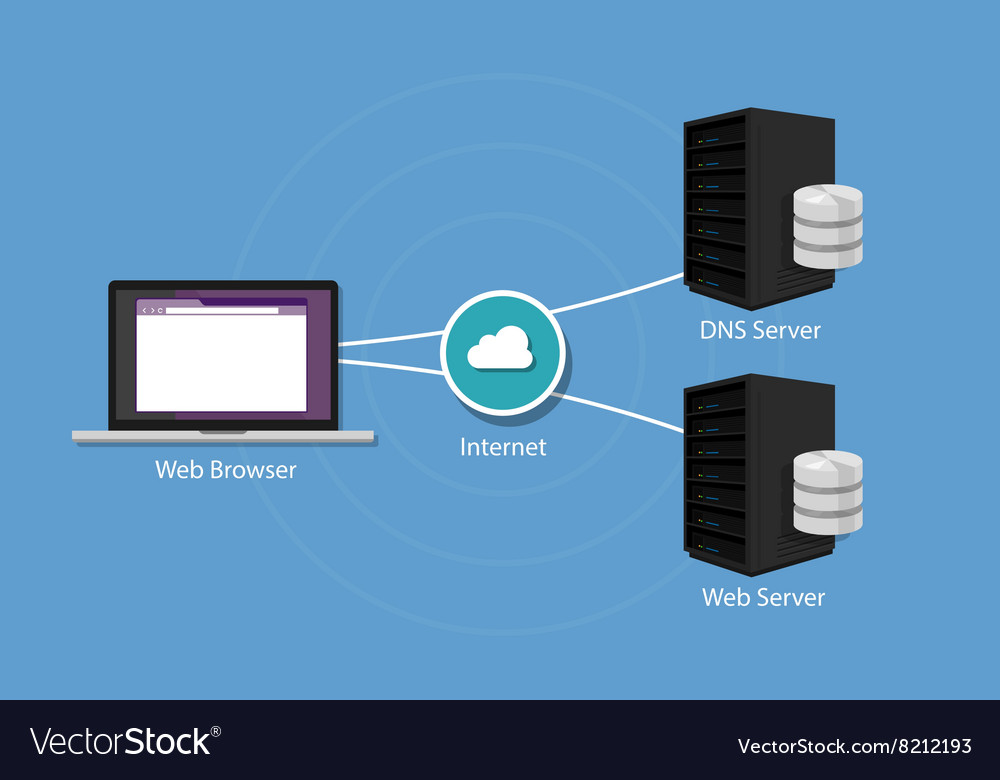 Dns domain name system server Royalty Free Vector Image