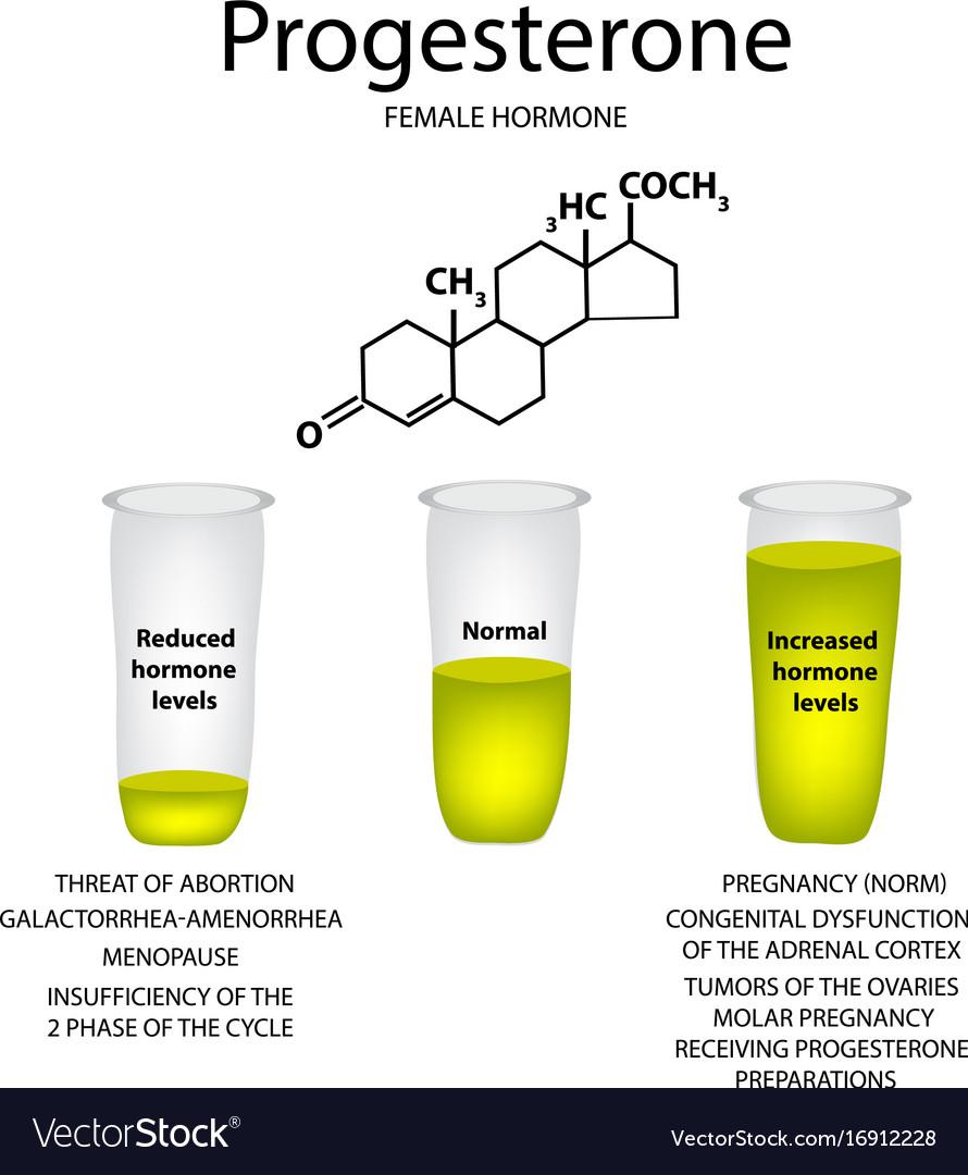 Chemical molecular formula hormone progesterone