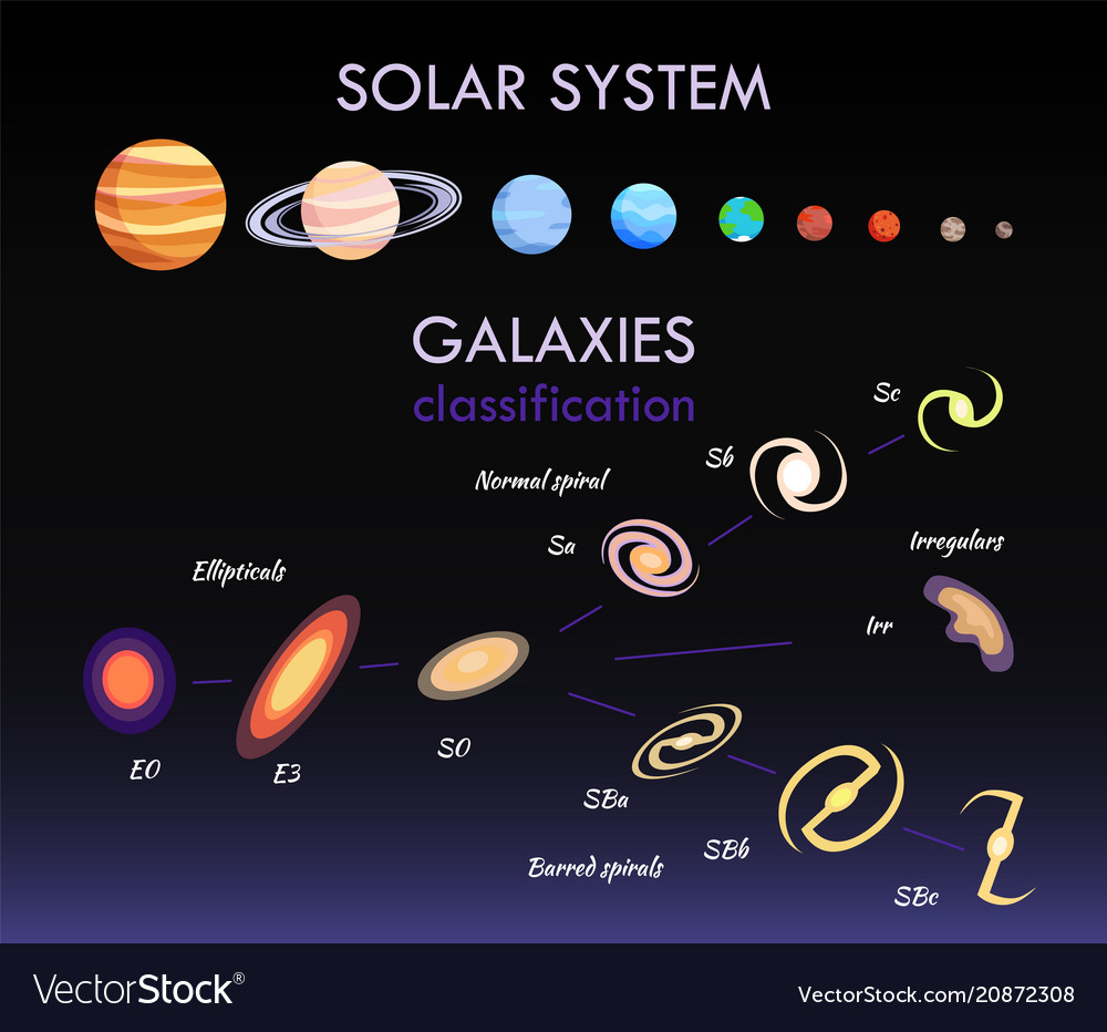 Solar system and galaxies