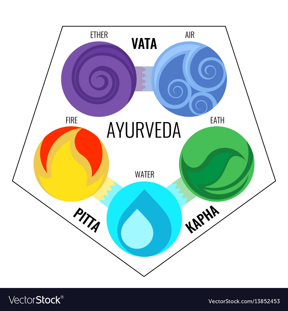 Ayurveda elements and doshas icons in