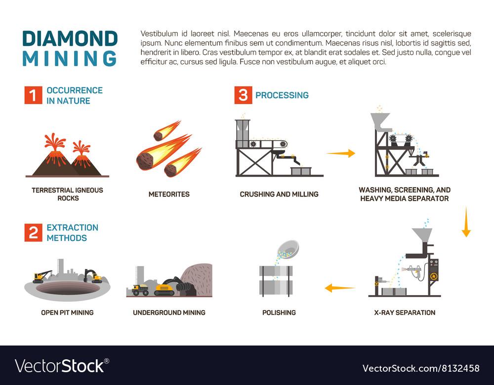 Mining diamond terrestrial