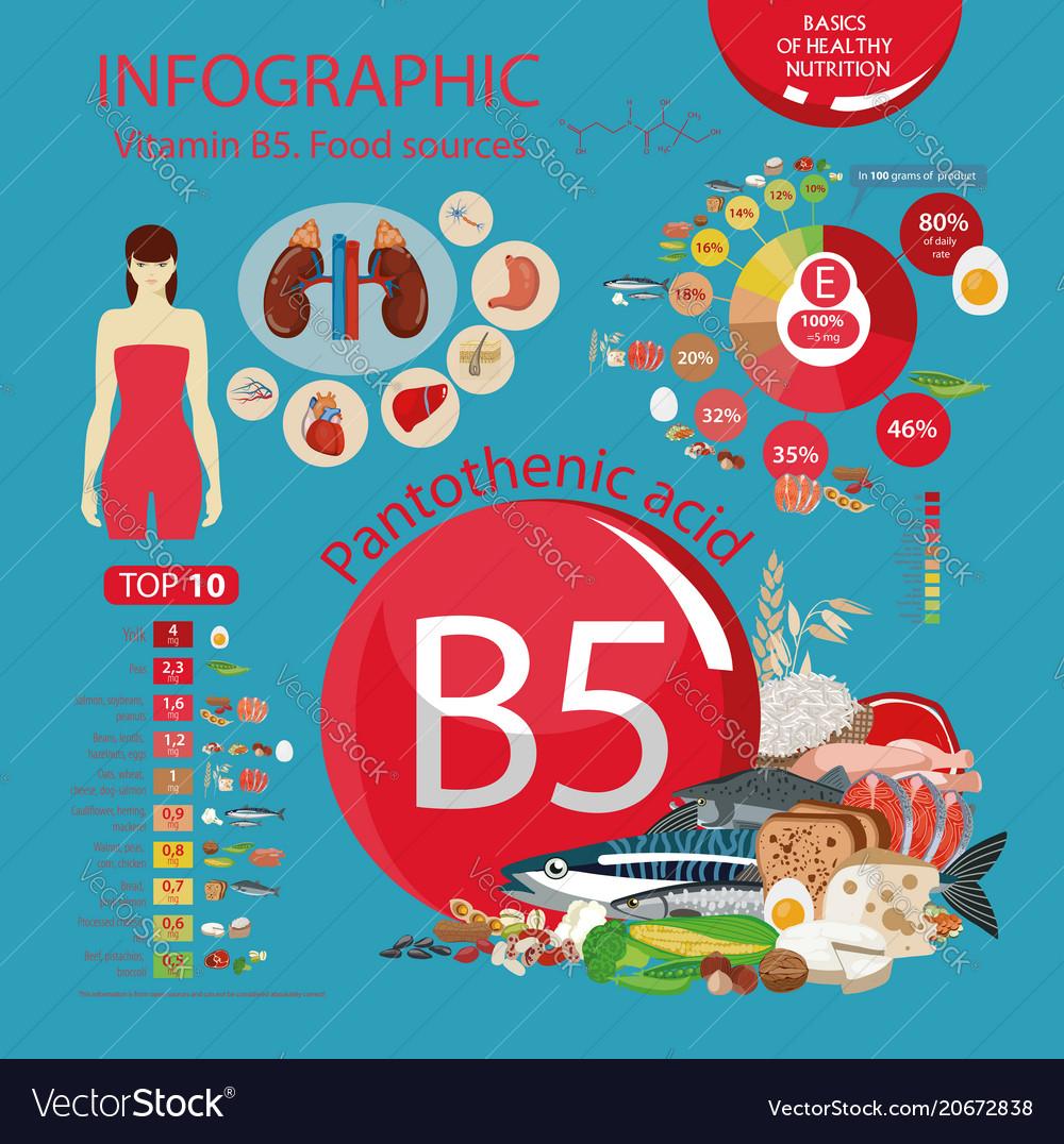 Vitamin b5 pantothenic acid