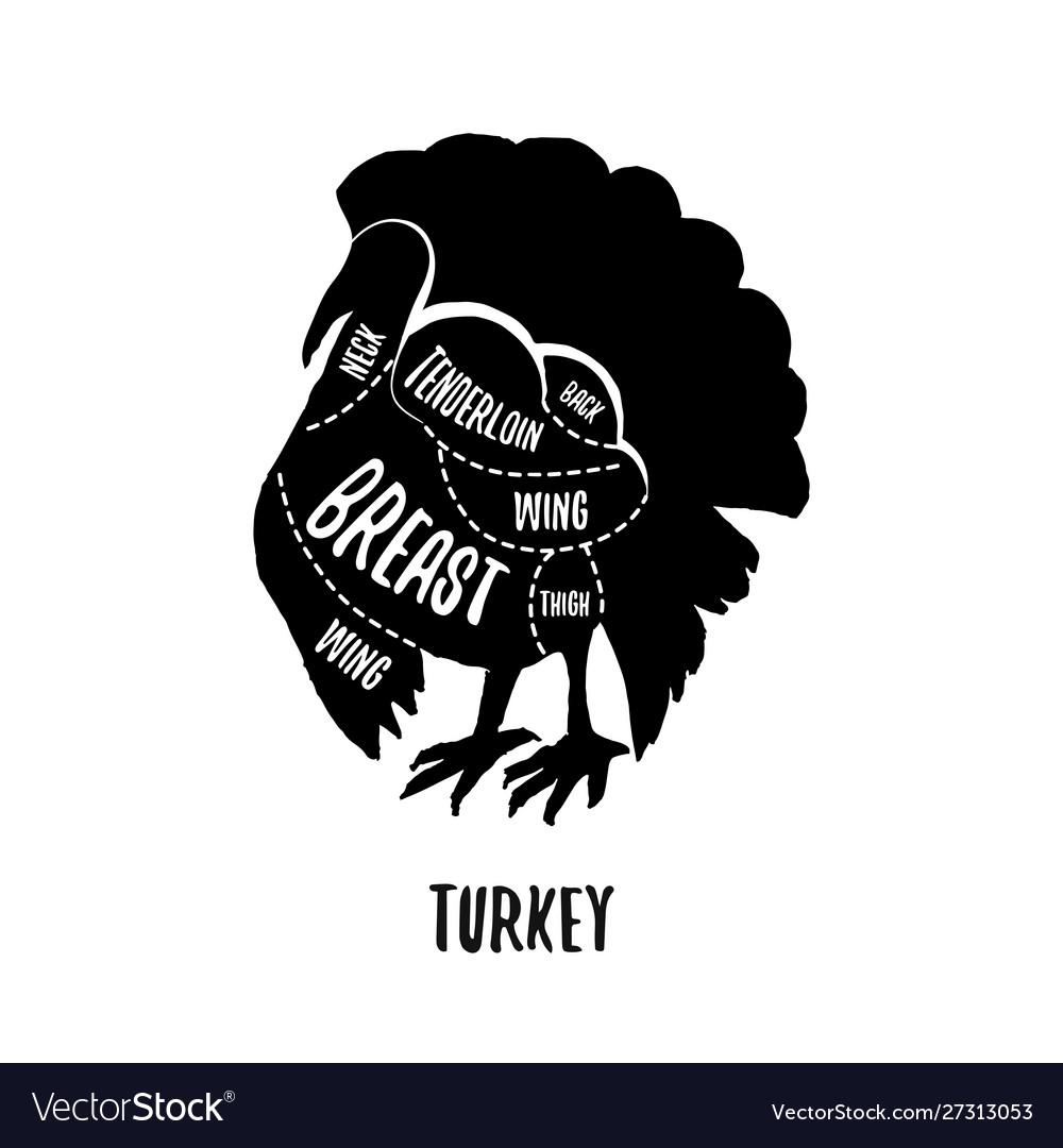 Turkey meat cutting charts