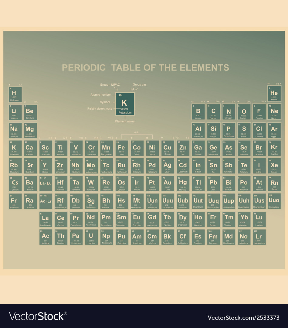Periodic table of the elements with atomic number vector image urtaz Image collections
