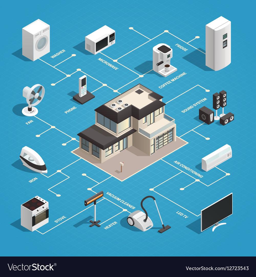 Household Appliances Flowchart Concept vector image
