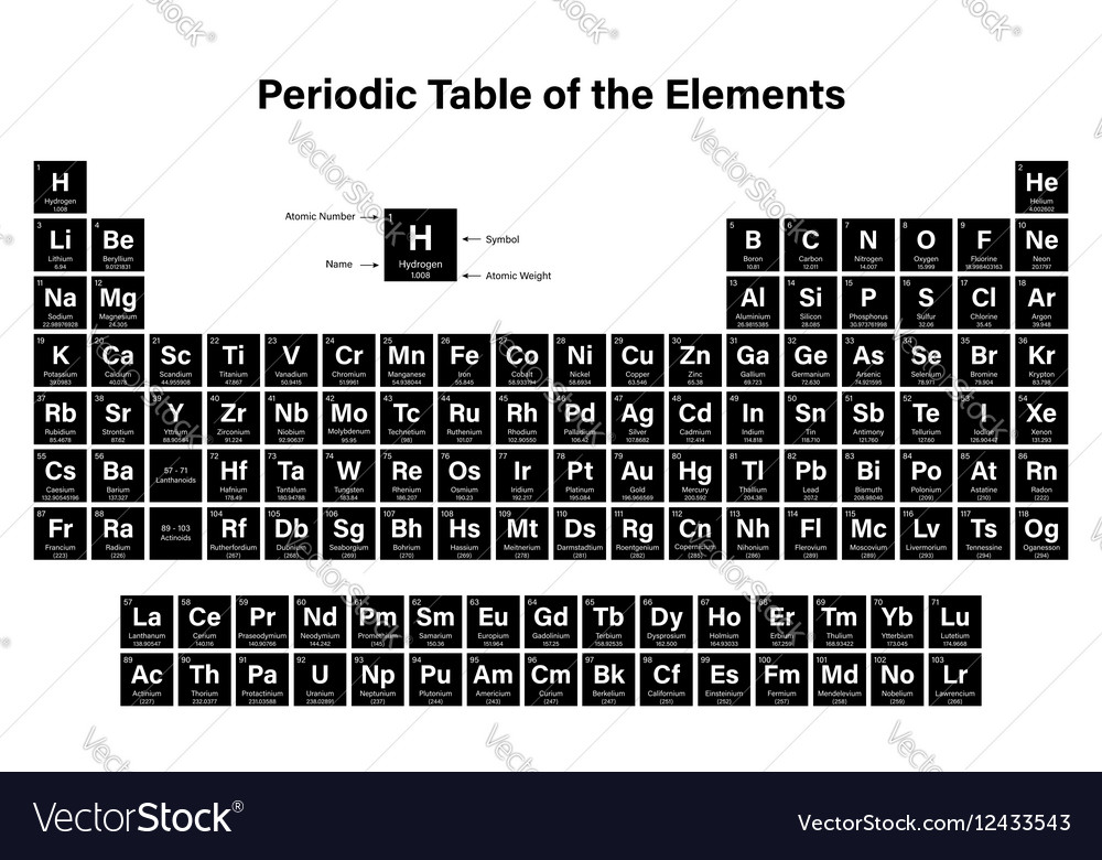 Periodic table of the elements royalty free vector image periodic table of the elements vector image urtaz Gallery