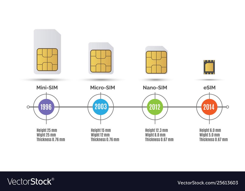 Sim card speed