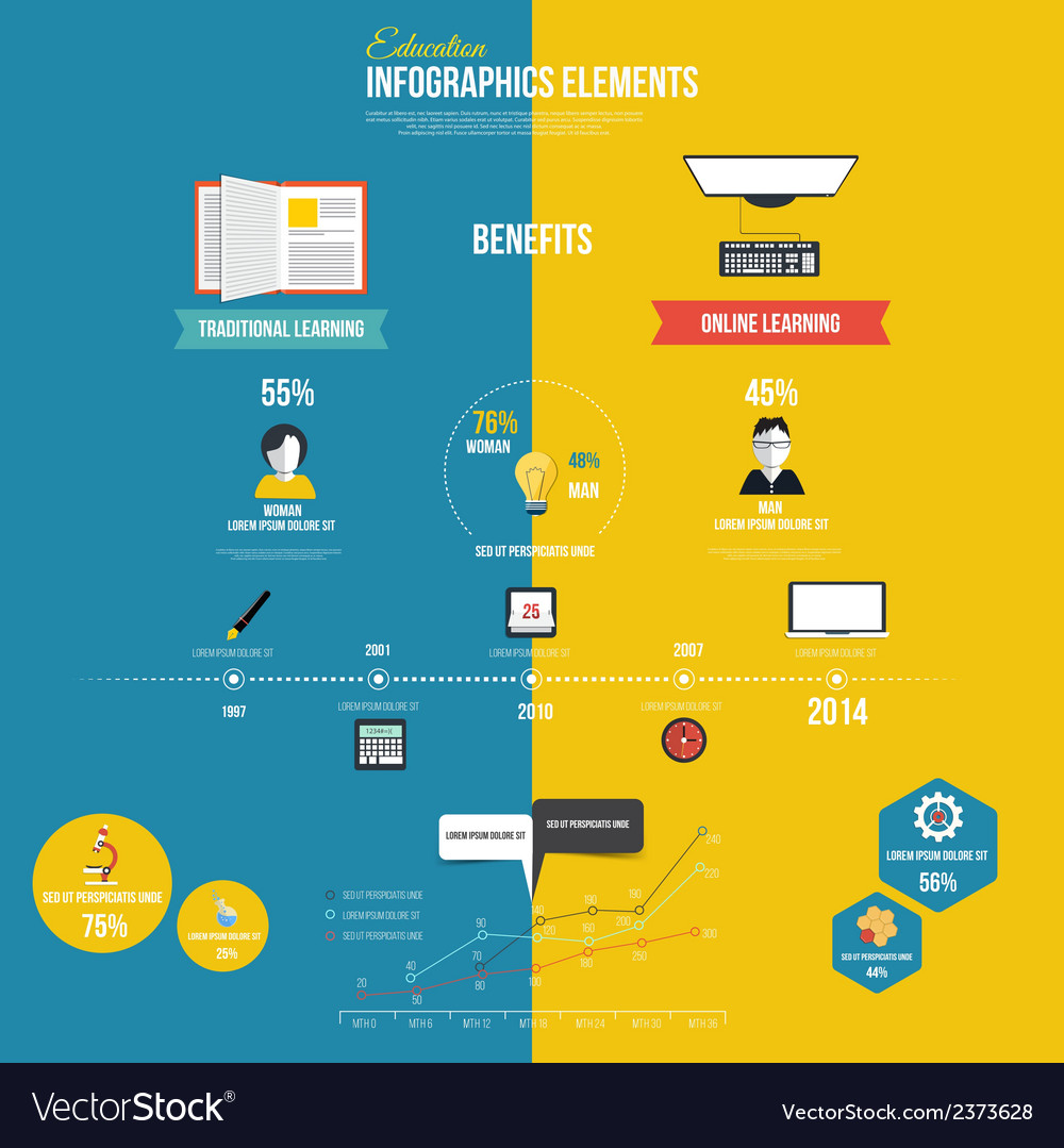 Infographics design education