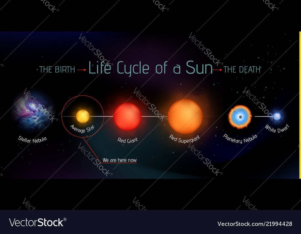 life cycle of the sun diagram