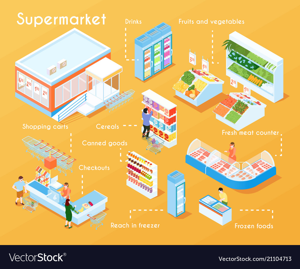 Supermarket isometric flowchart
