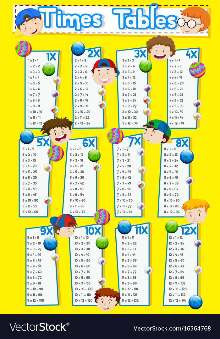 Times Tables Chart With Hy Boys Vector Image