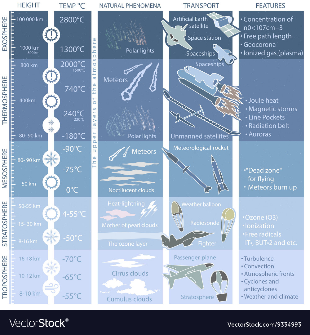 Structure of the Earth atmosphere infographics