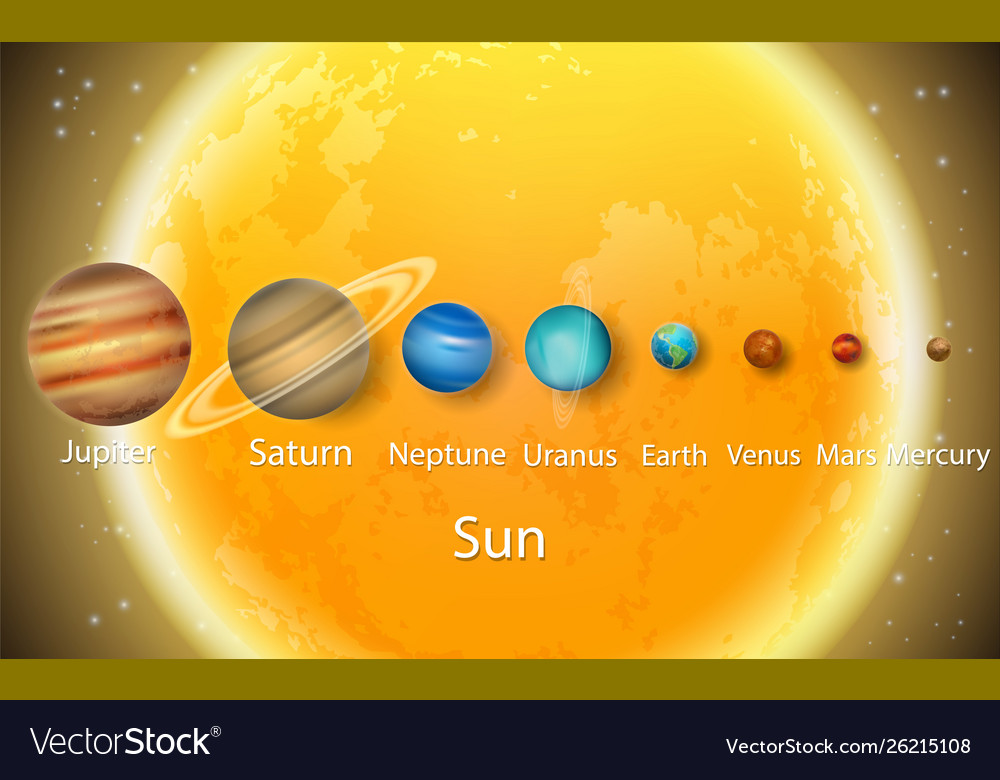 Solar system planets to scale size diagram