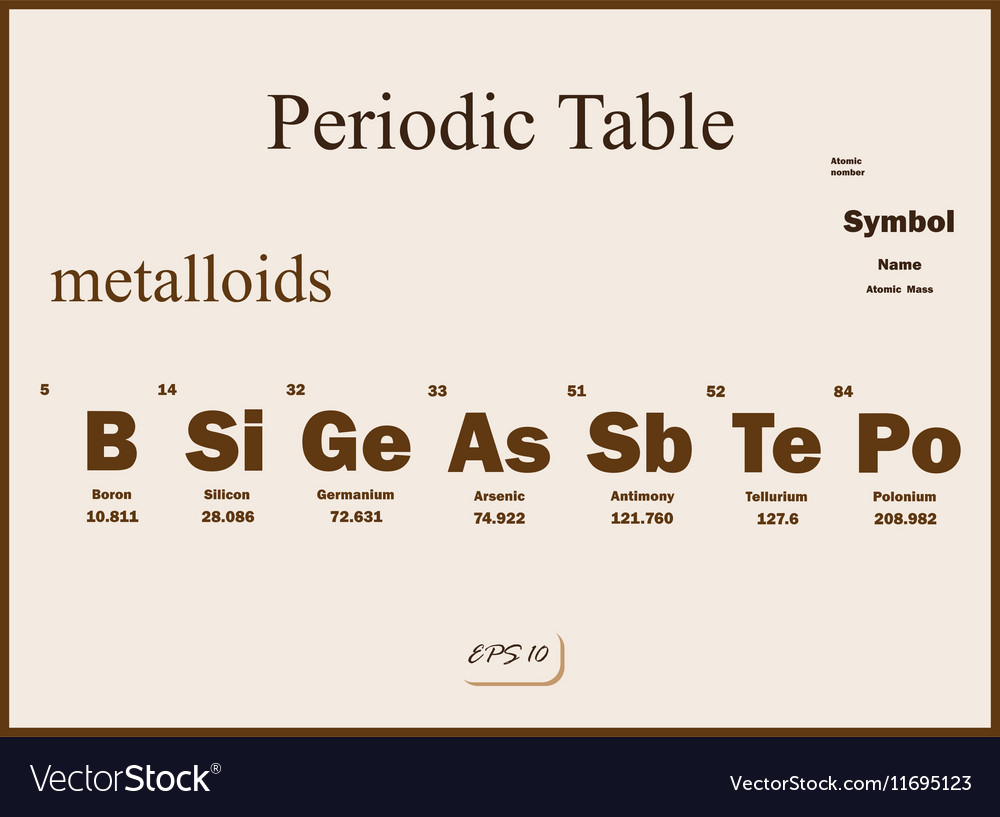 Chemistry periodic table royalty free vector image chemistry periodic table vector image urtaz Image collections