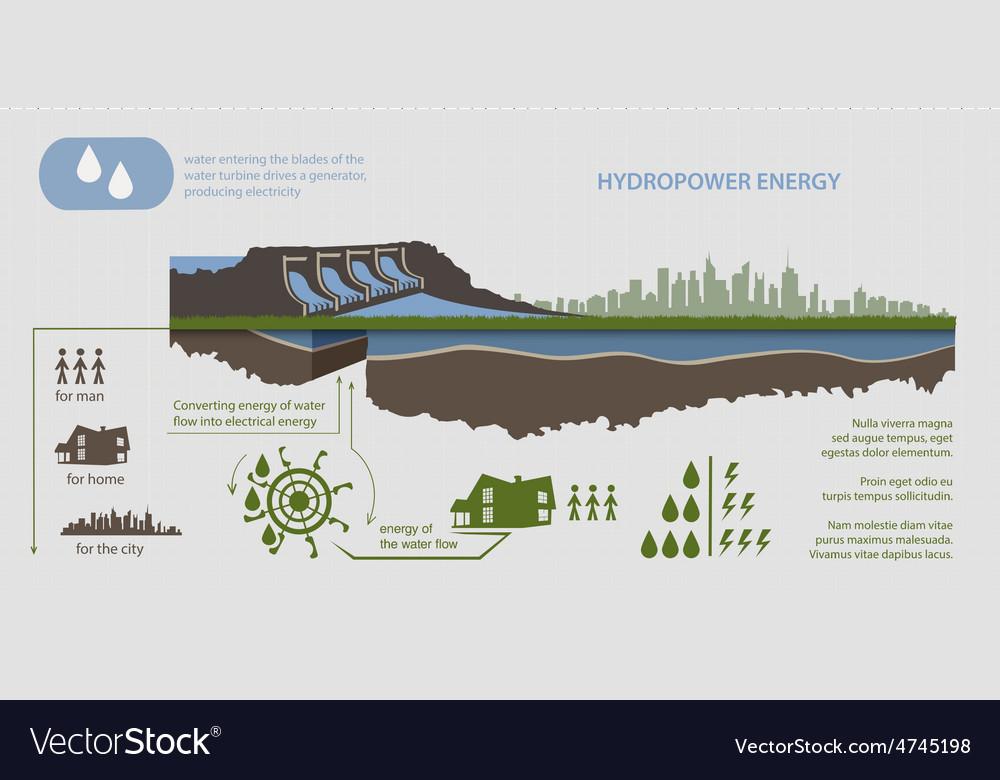 Renewable energy hydroelectric power plant