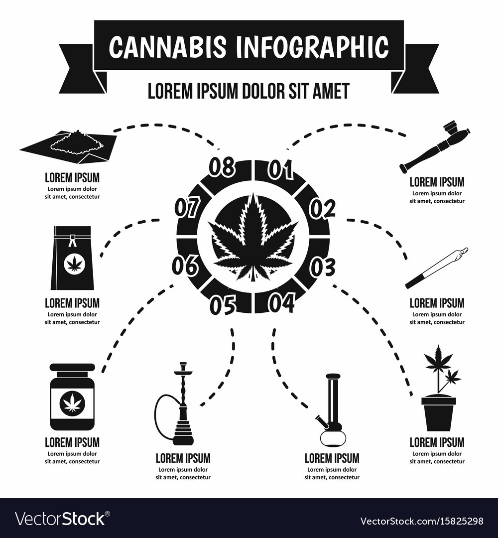 Cannabis infographic concept simple style