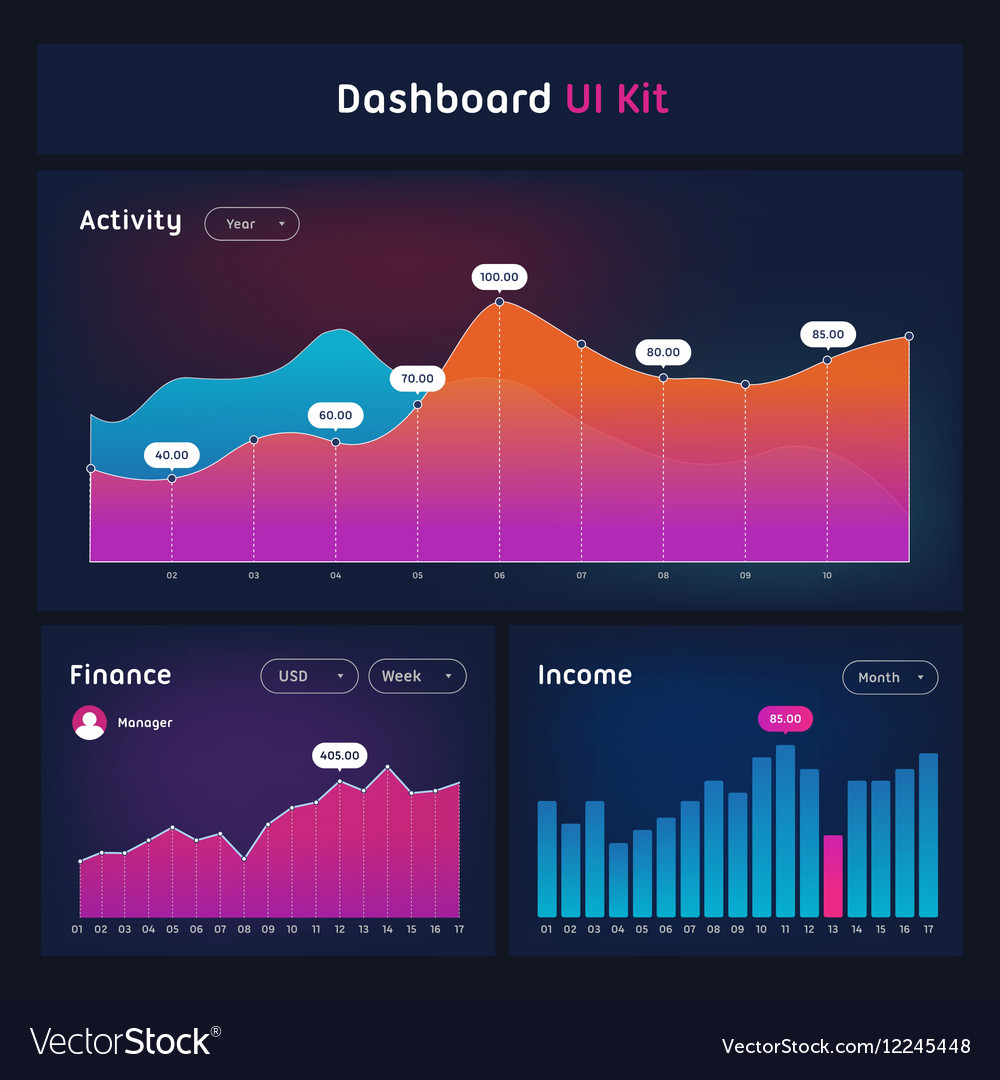 Dashboard UI and UX Kit Bar chart and line graph