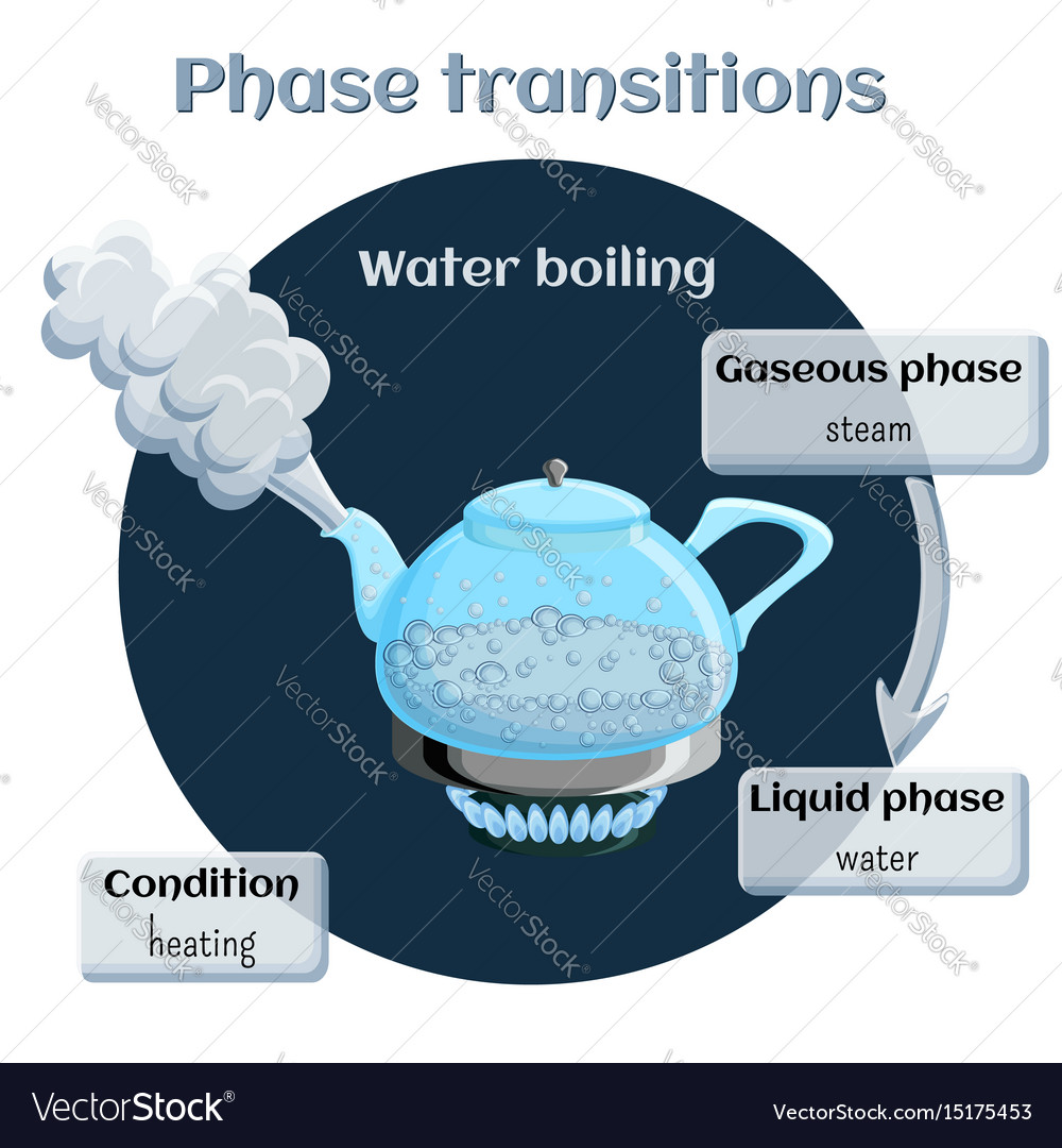 Changes of states evaporation - water boiling vector image