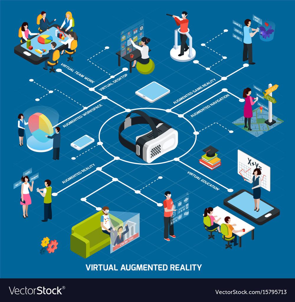 Virtual augmented reality flowchart