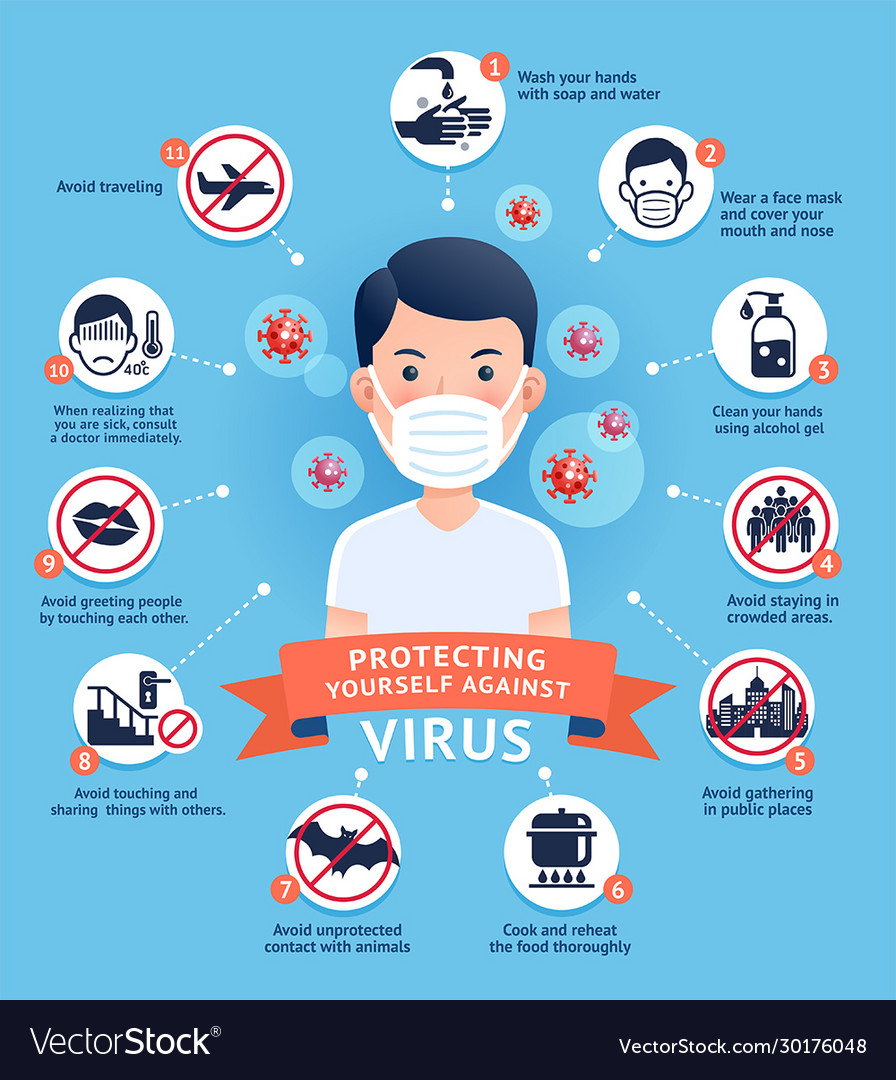 How to protecting yourself against virus