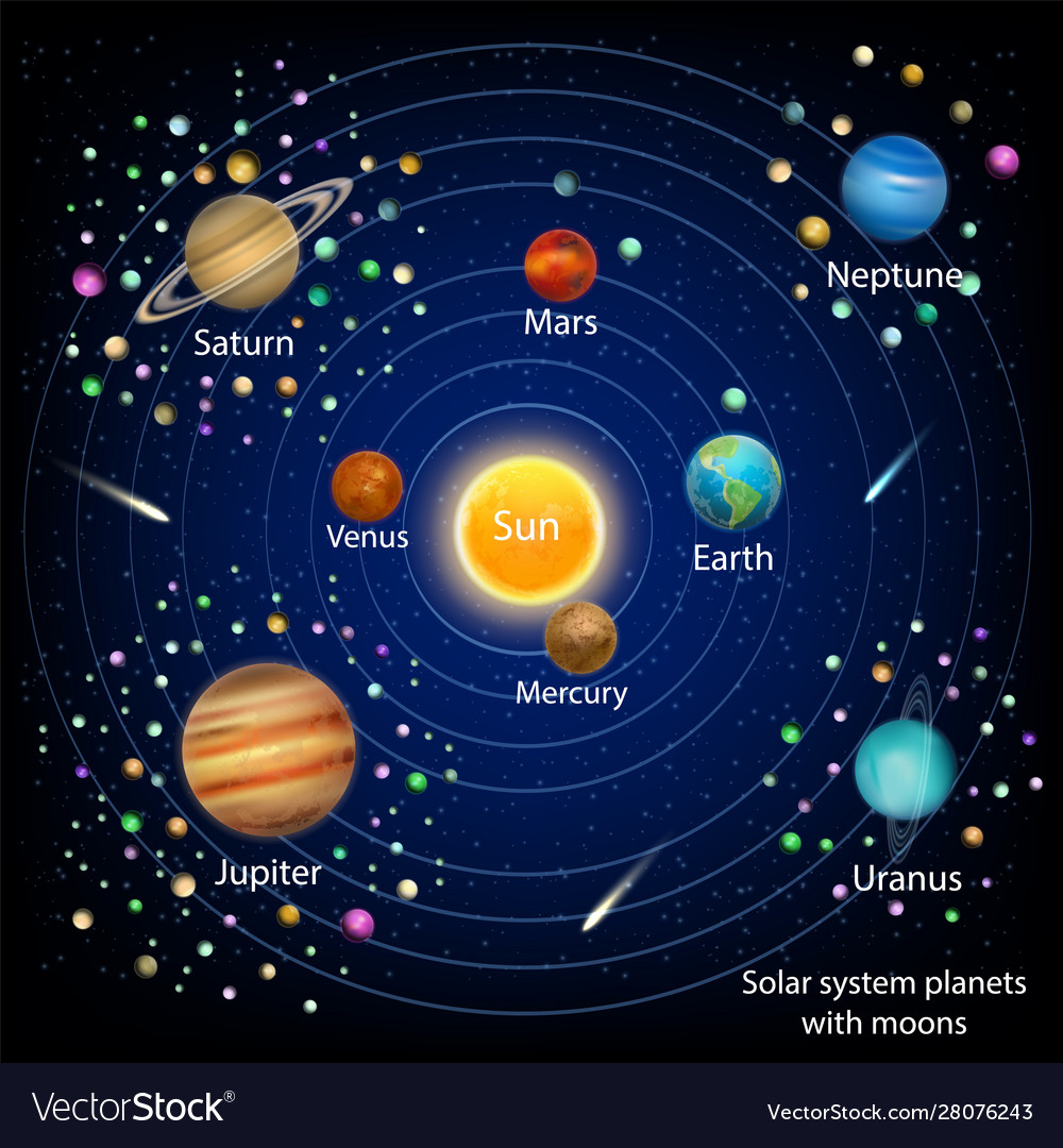 Solar System Planets With Moons Education Vector Image