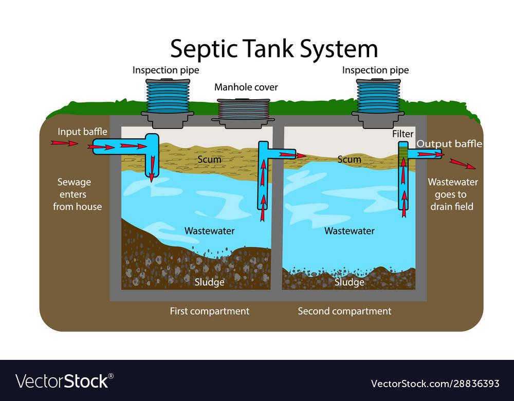 Septic Tank Pumping Service Near Me