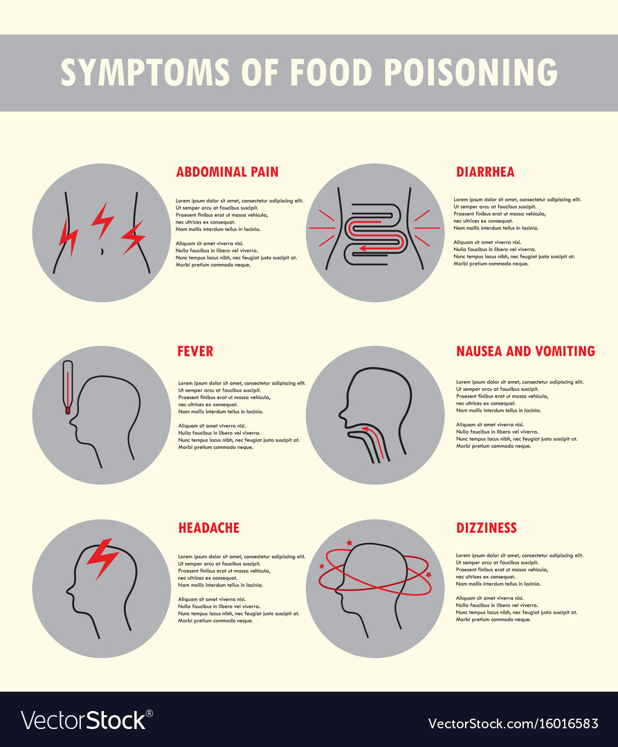 Symptoms of food poisoning