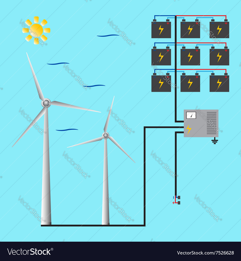 Wind generator for web and mobile Green energy