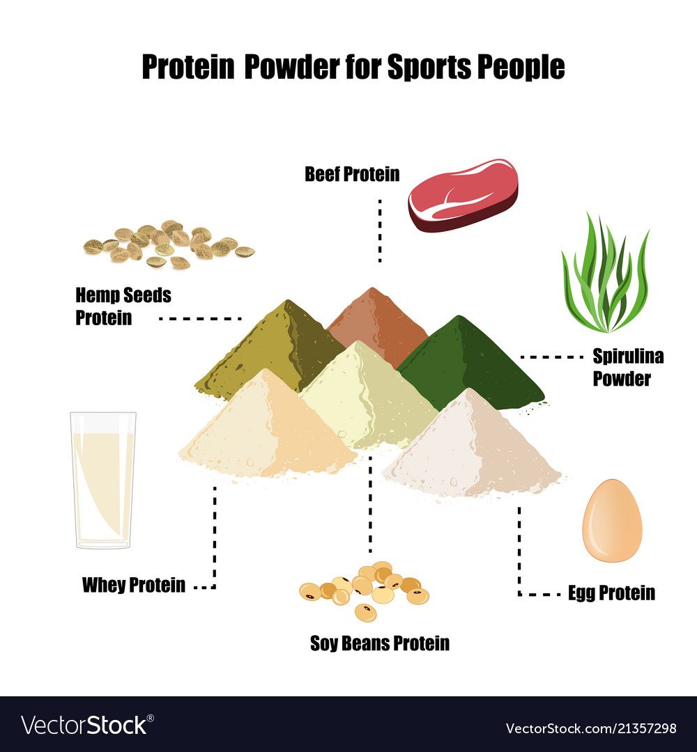 Protein is ... Protein for a set of muscle mass: reviews 88