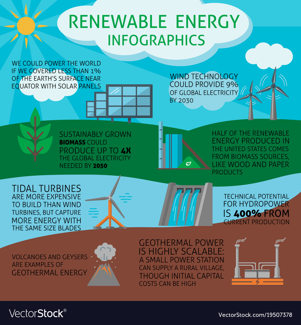 Renewable Energy Infographic Royalty Free Vector Image Wind Power Biomass